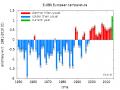 Clima: 2014 l anno senza freddo in Italia e in Europa!