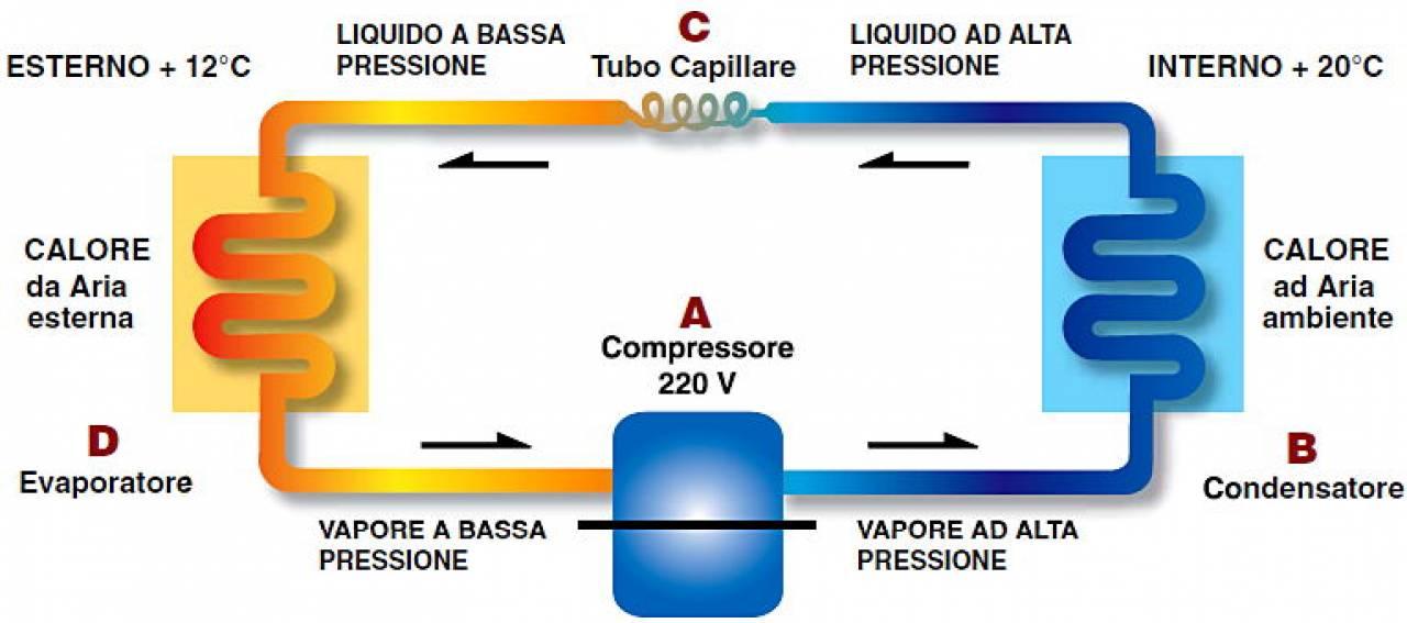 Come funziona un climatizzatore pompa di calore - Condizionatori ad acqua senza unita esterna ...
