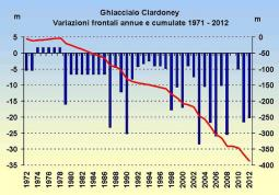 Variazione frontale ghiacciaio Ciardoney (fonte Nimbus)
