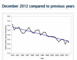 L\'estensione media del Pack nel mese di Dicembre dal 1978, evidente il trend di decrescita