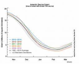 Estensione dei ghiacci antartici (fonte NSIDC)