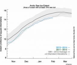Estensione dei ghiacci artici (fonte NSIDC)