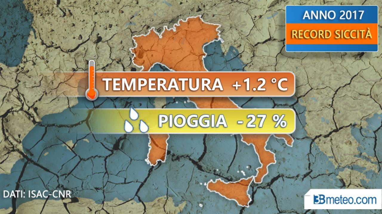 CLIMA ITALIA: 2017 anno più SECCO di sempre. Tutti i dati
