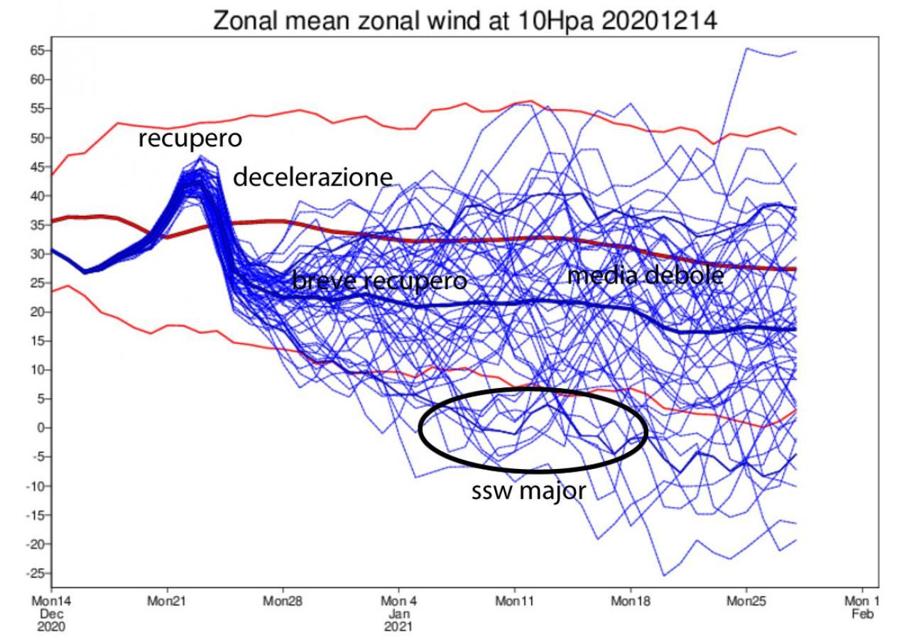 andamento del vortice polare a 10 hPa
