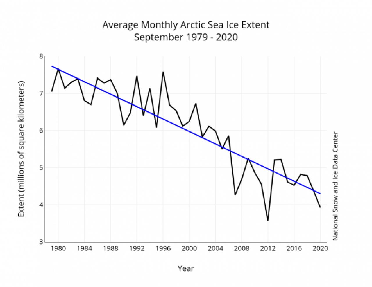 Andamento dell'estensione della banchisa artica nel mese di settembre fra il 1979 e il 2020 (fonte: ARCUS)