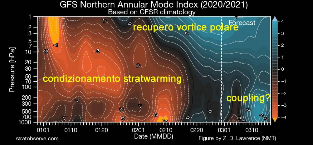 Andamento vortice polare NAM (fonte stratobserve.com)