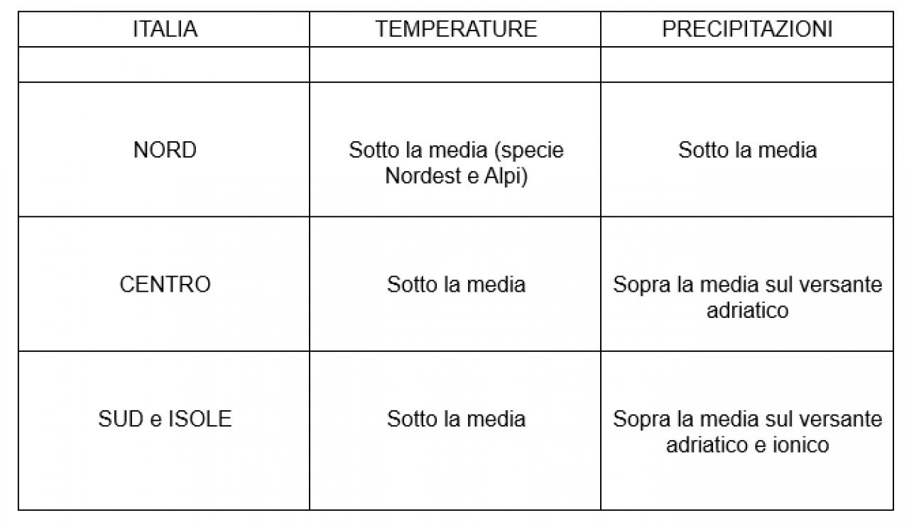Anomalie termo-pluviometriche sull'Italia previste per il periodo 23-29 marzo 2020