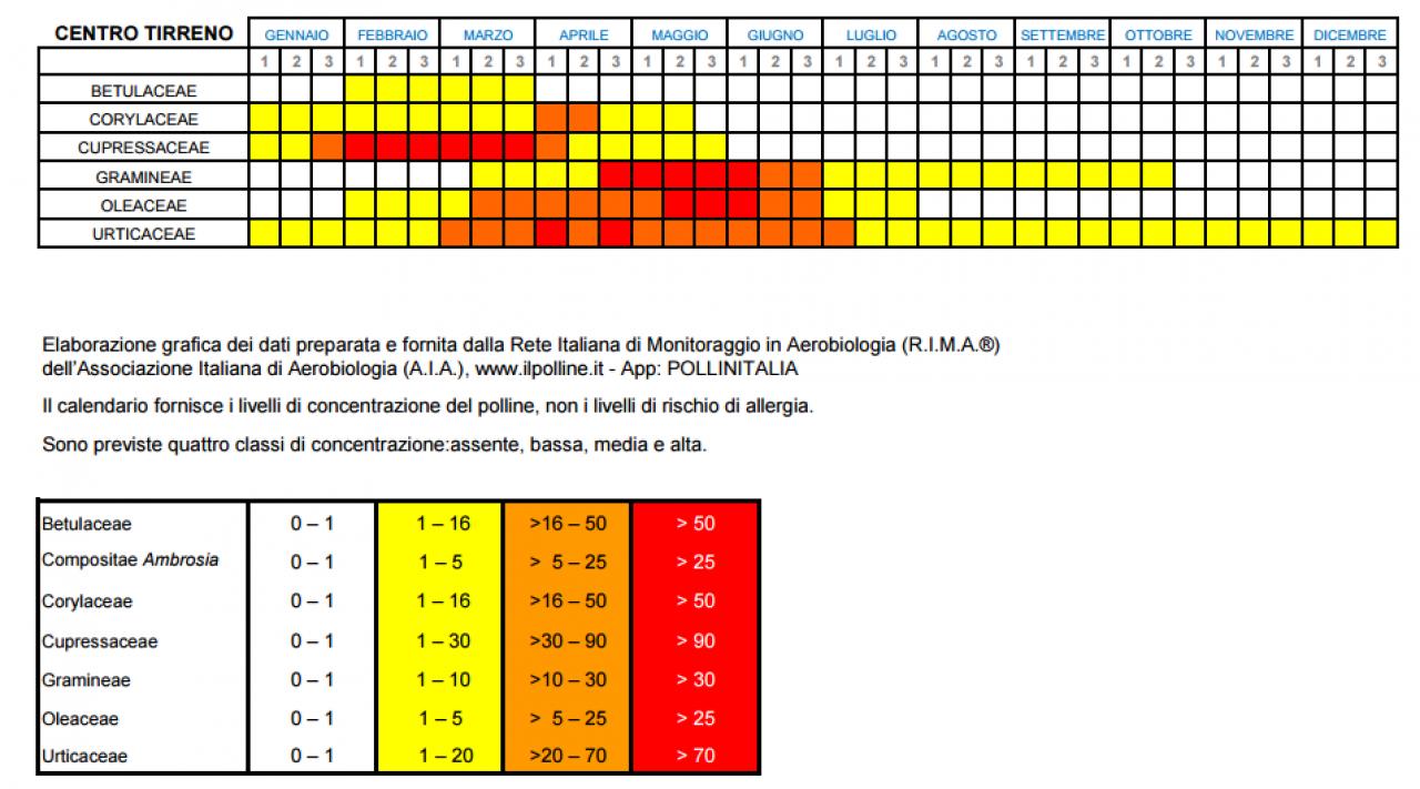 Calendario Pollini Allergie.Allergie Primaverili Ai Pollini Calendario Fioritura In