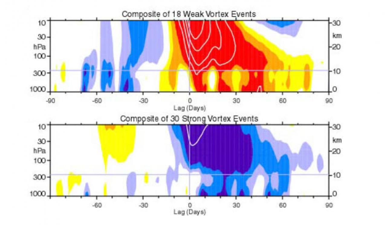 casi di vortici polari deboli e forti secondo Baldwin e Dunkerton