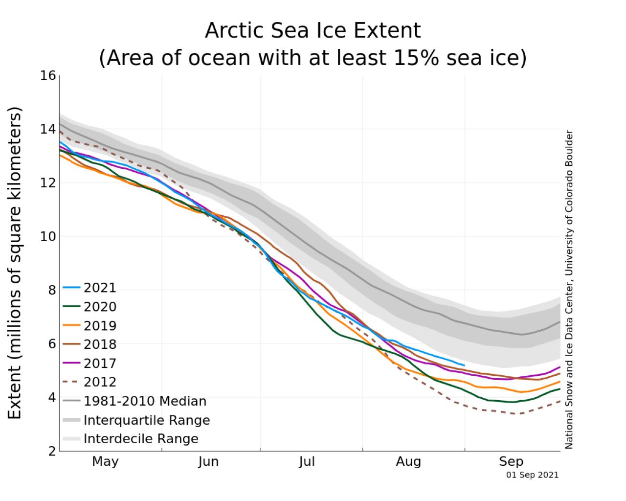 Confronto con le scorse stagioni - Credito: National Snow and Ice Data Center Immagine ad alta risoluzione