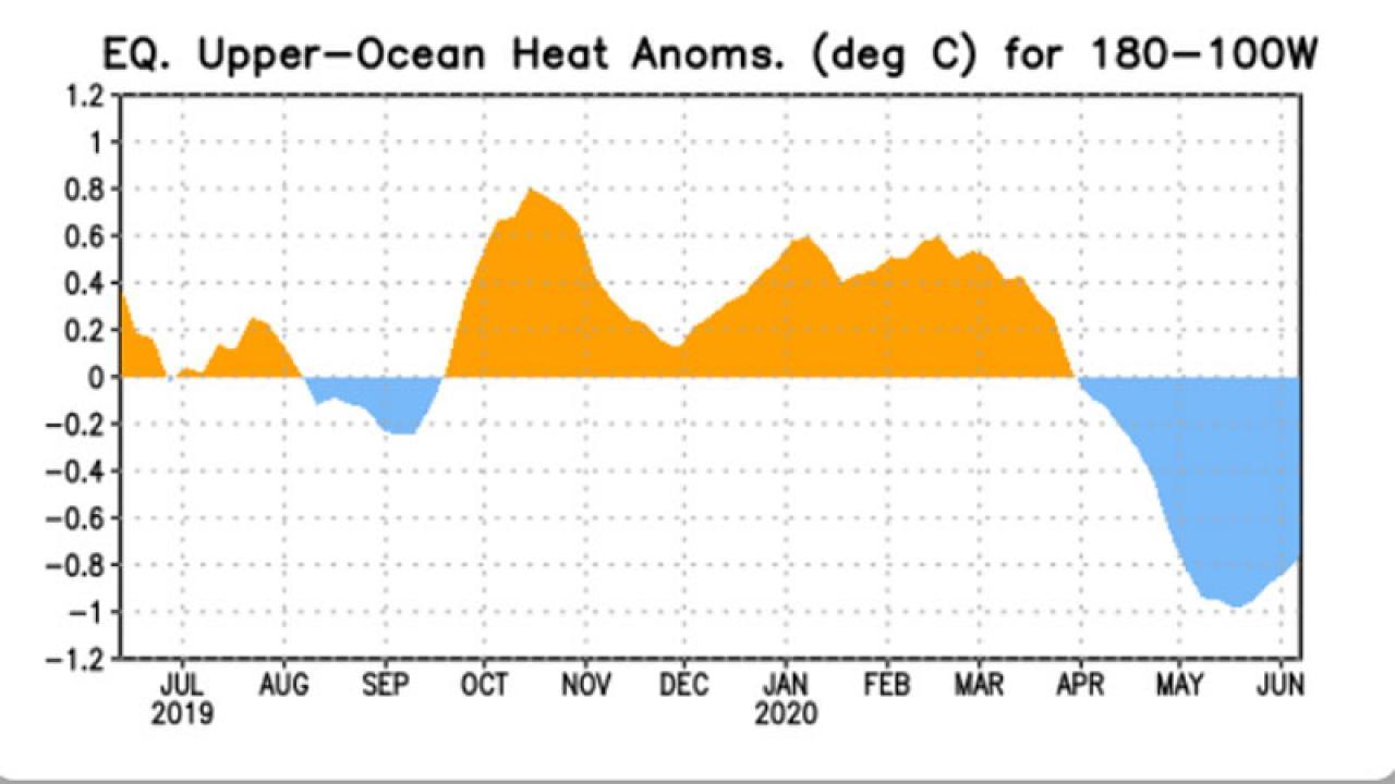 contenuto di calore sul Pacifico