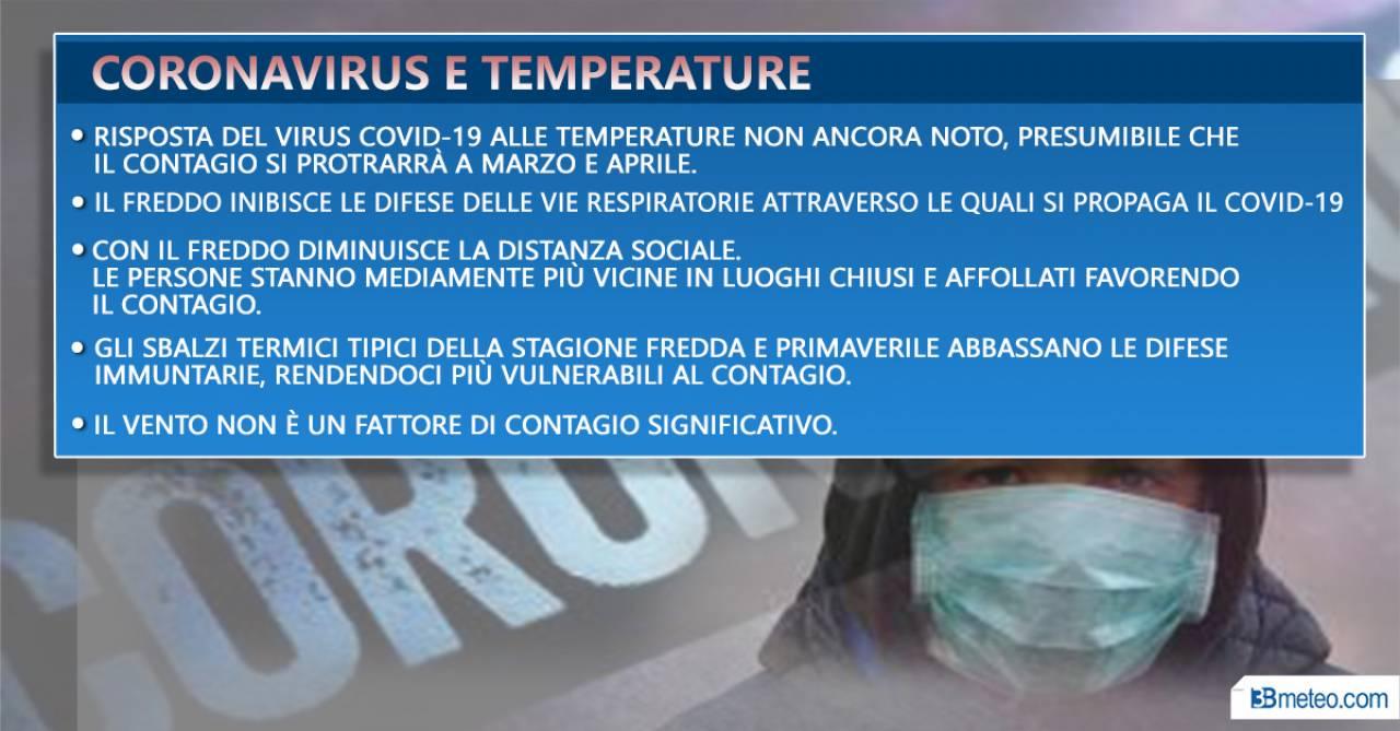 Coronavirus e temperature