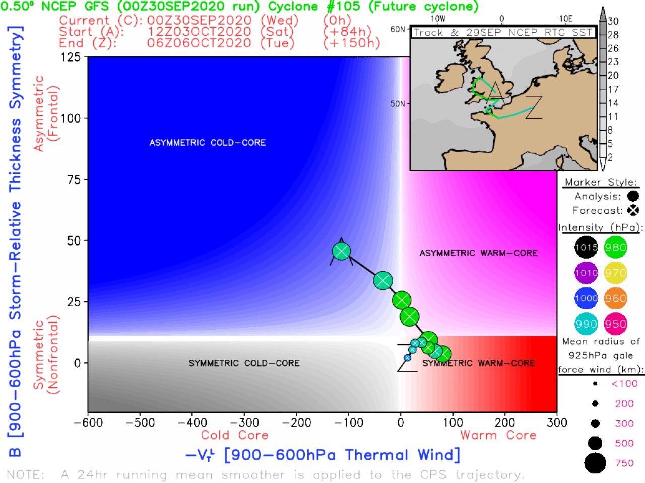 Diagramma di fase di Cyclone Hart (fonte moe.met.fsu.edu)