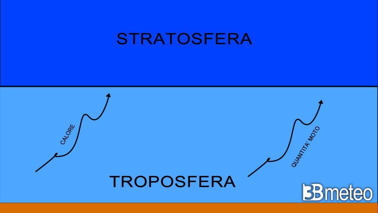 dinamica di riscaldamento stratosferico