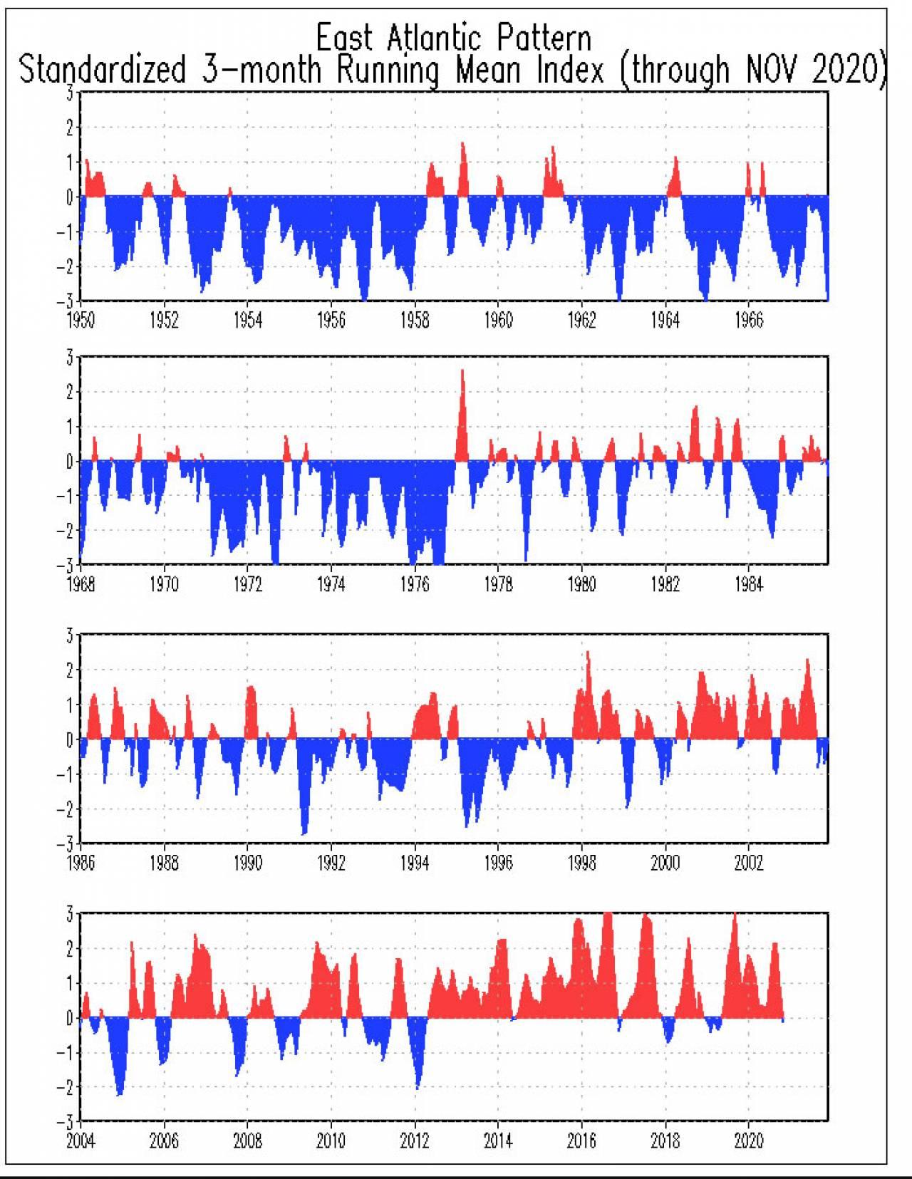 East Atlantic Pattern positivo dagli anni 2000