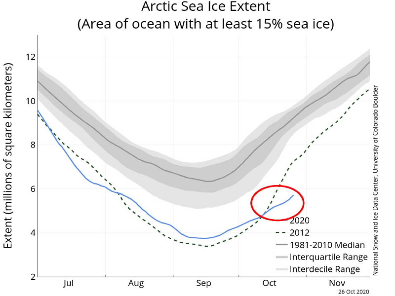 estensione ghiaccio marino artico (fonte nsidc.org)