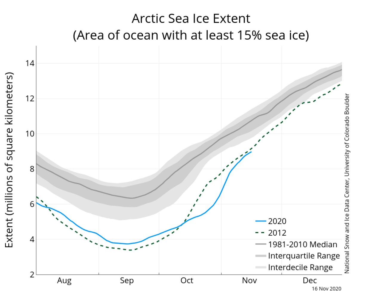 Recupero dell'estensione del ghiaccio marino nell'Artico (fonte NSIDC)