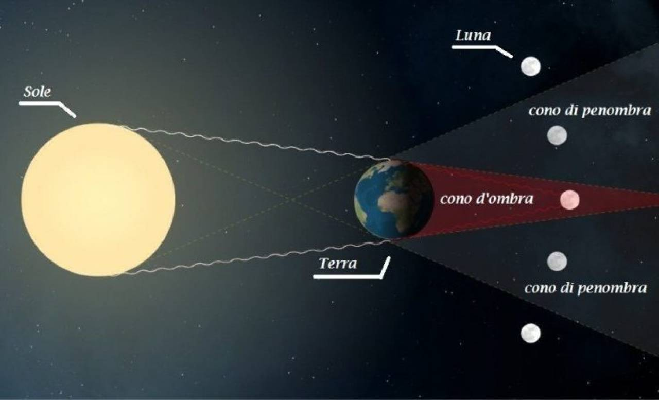 Fenomeno eclissi di Luna: fonte: meteocastellana.it