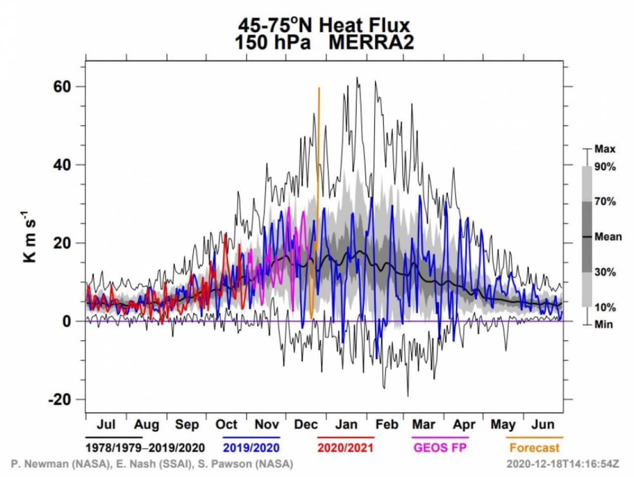 flussi di calore molto forti in bassa stratosfera (fonte NASA)