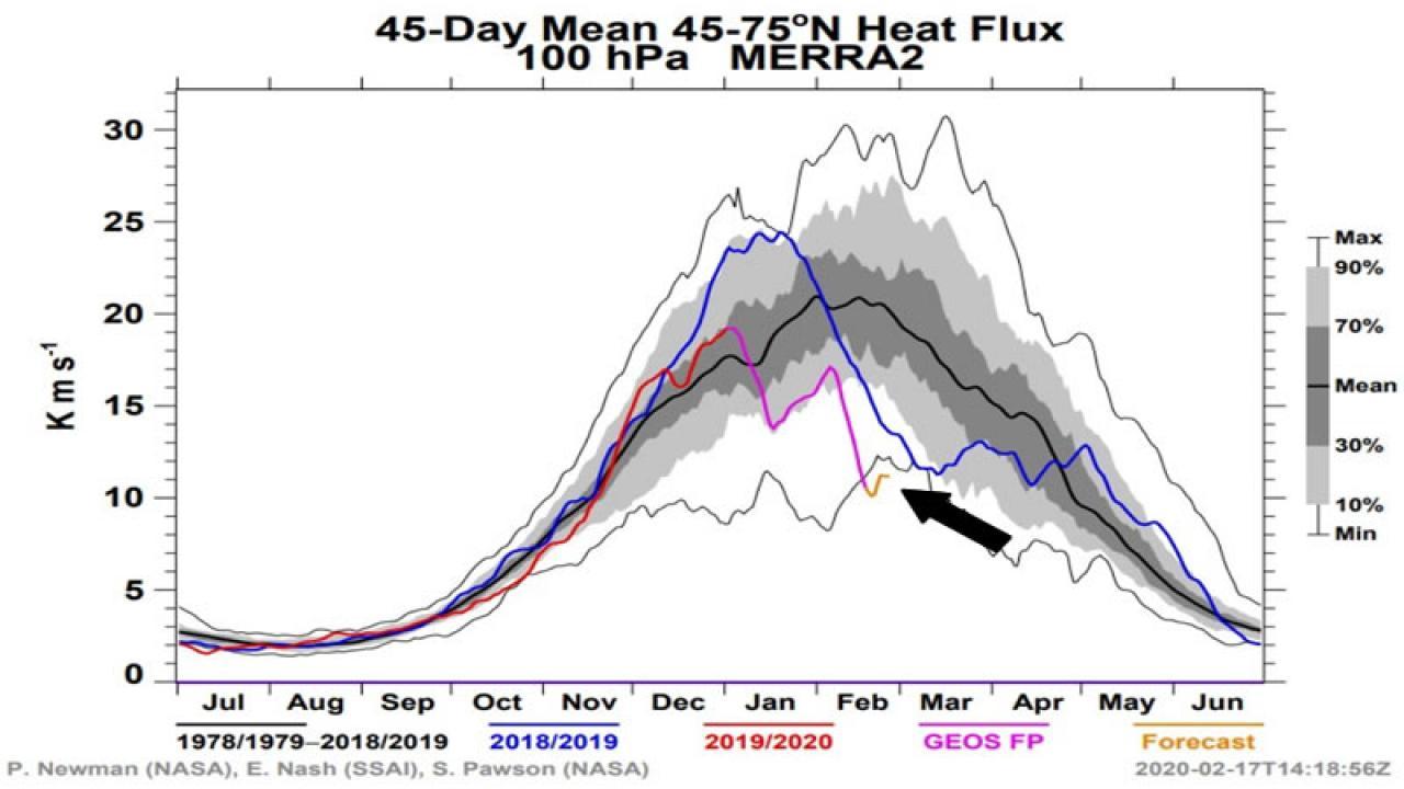 flusso di calore verso la stratosfera molto basso