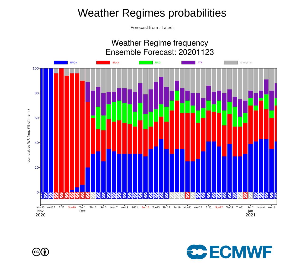 Frequenza dei sistemi meteorologici di ecmwf