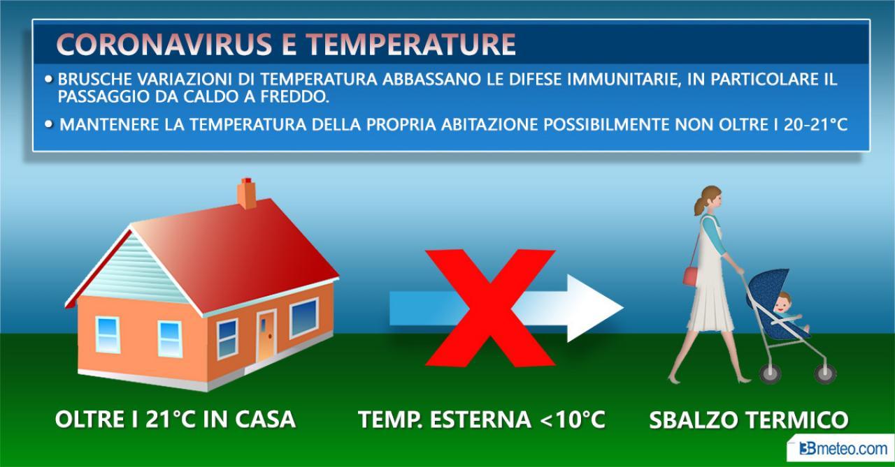 Gli sbalzi termici abbassano le difese immunitarie