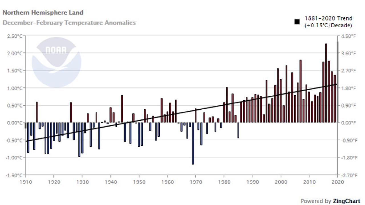 inverno 2019-20 più caldo di sempre per l'emisfero nord (dati fonte noaa)