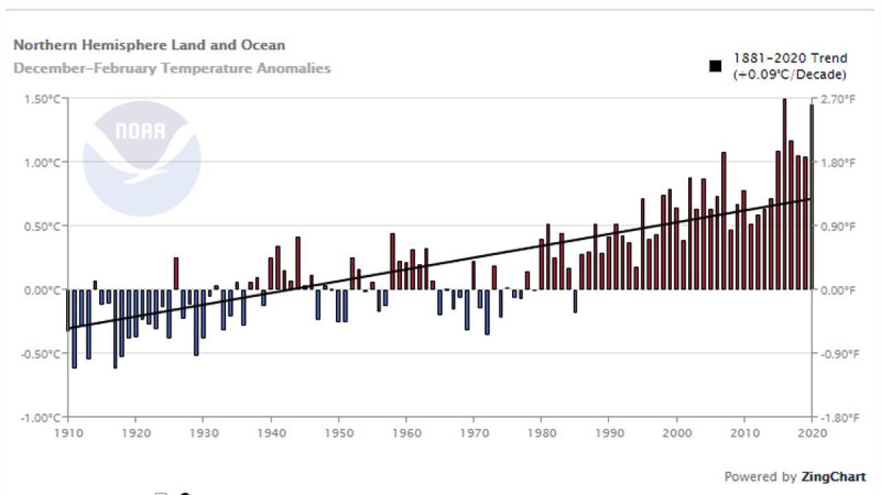 inverno secondo dietro il 2015-16 considerano mare e terra (dati fonte noaa)
