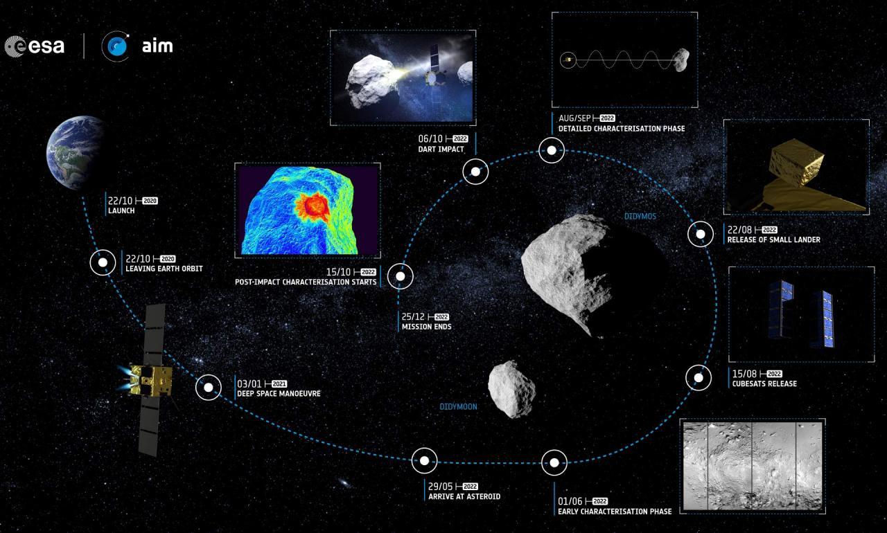 Risultati immagini per missione DART
