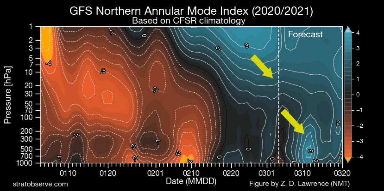 possibile influenza stratosferica sulla circolazione zonale