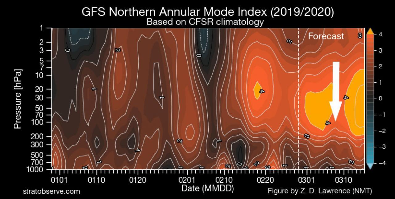 Possibile interferenza stratosferica sulla circolazione zonale