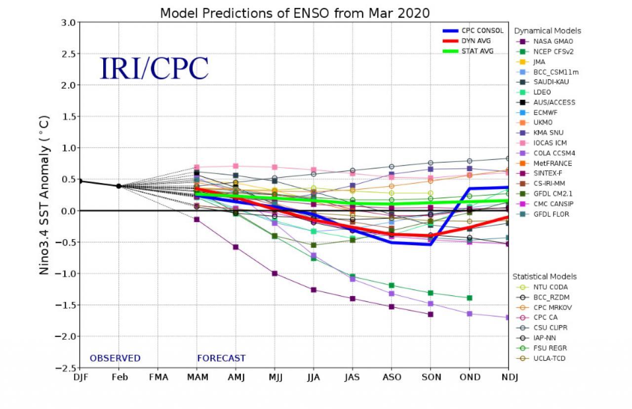 previsioni in zona Enso attraverso i modelli statistici e dinamici