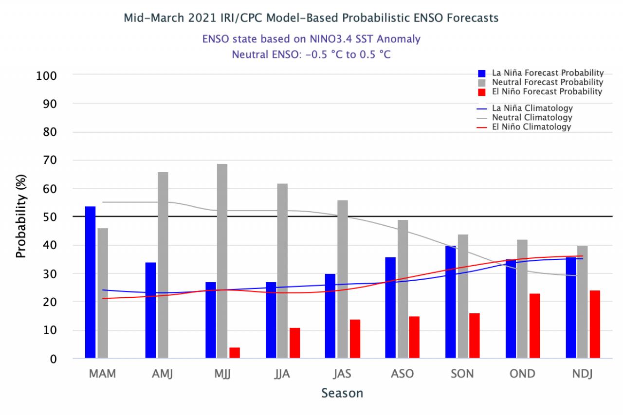 Previsioni in zona Enso secondo le IRI