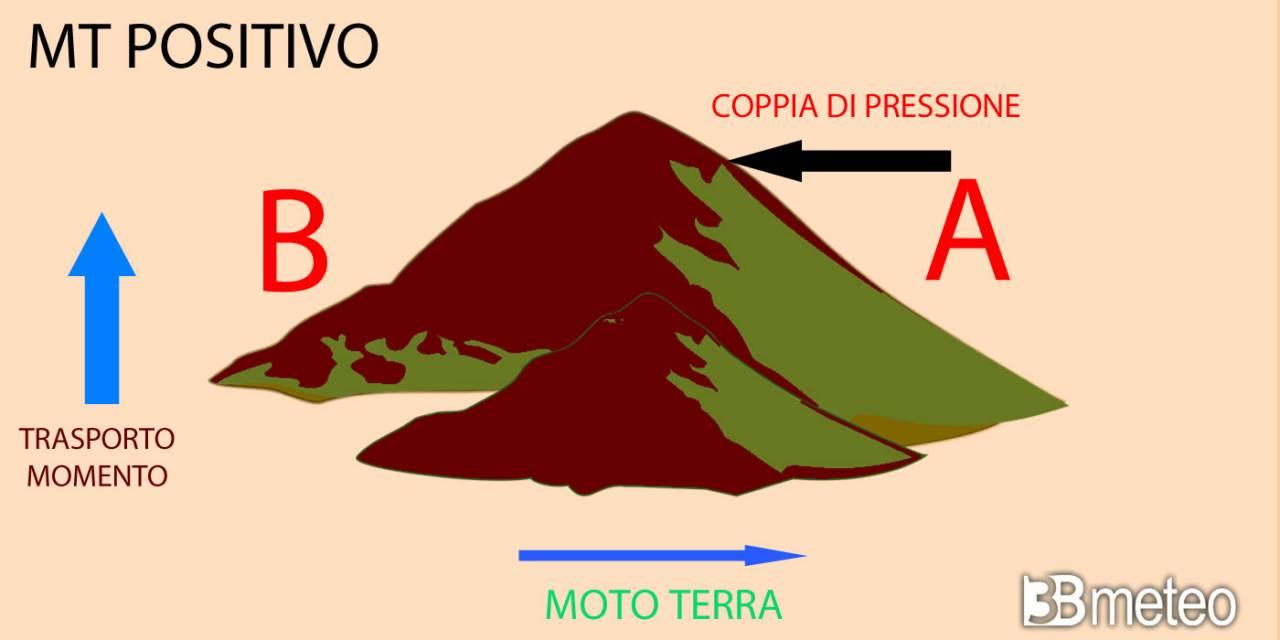 Il principio che illustra la determinazione positiva della montagna