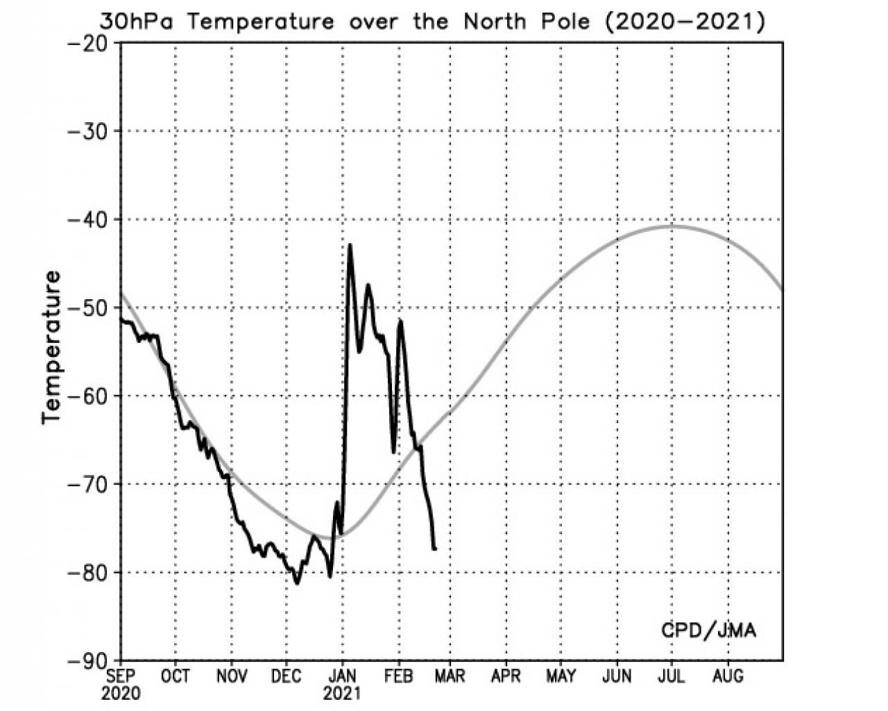 raffreddamento della stratosfera