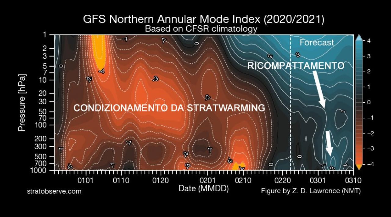 raffreddamento della stratosfera con possibile condizionamento nella troposfera