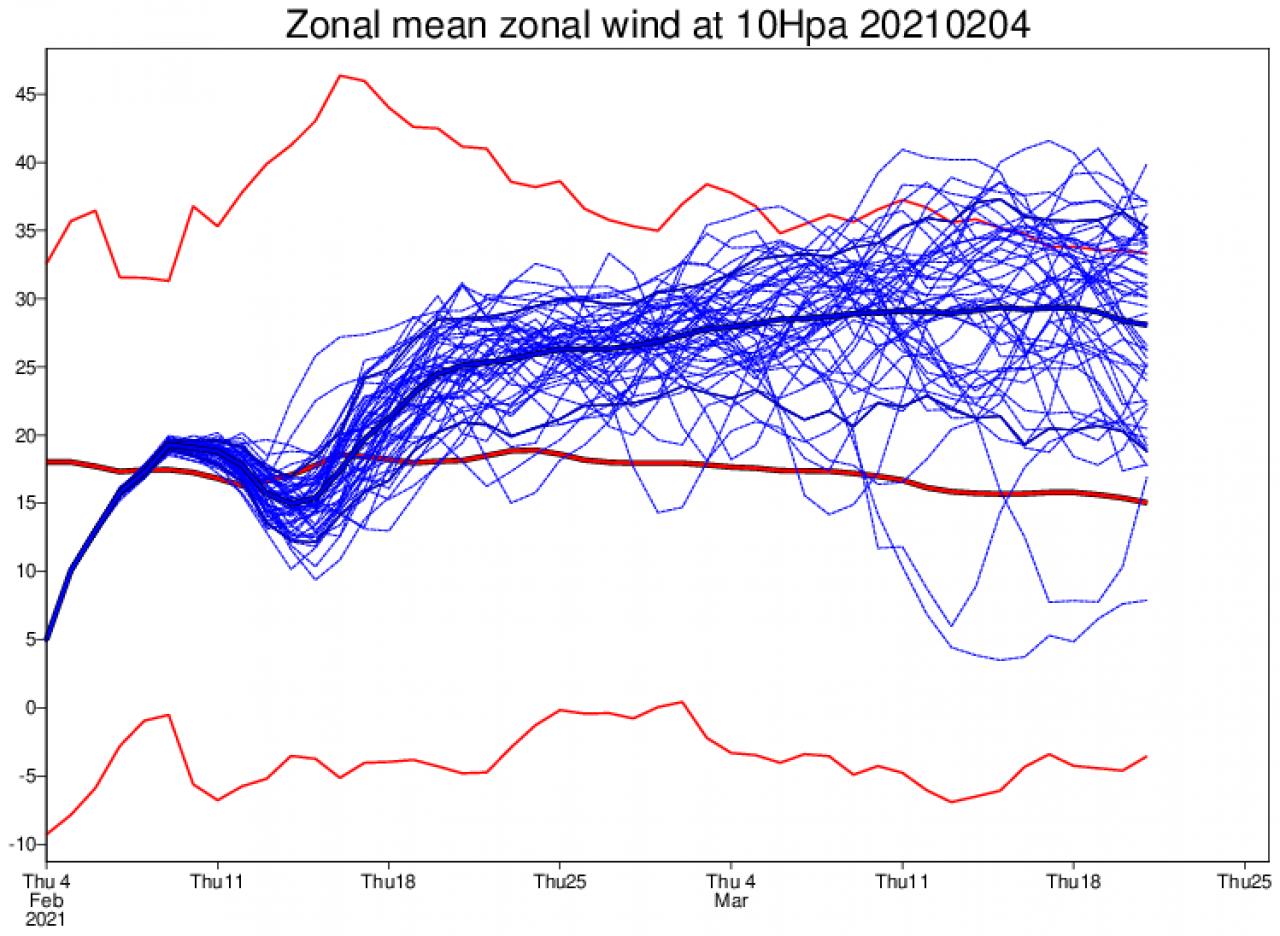 rinforzo del vortice polare stratosferico