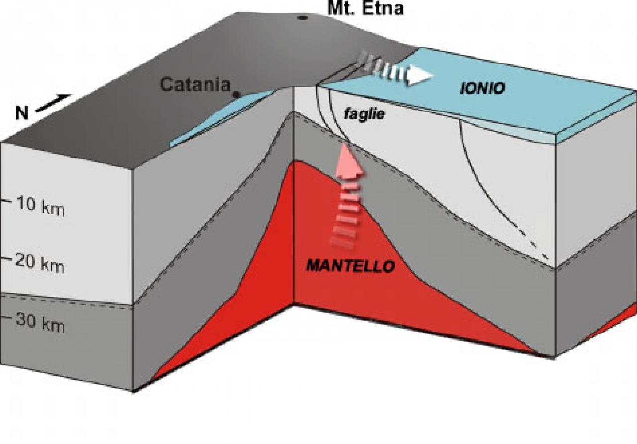 Schema generico dell'Etna in sezione