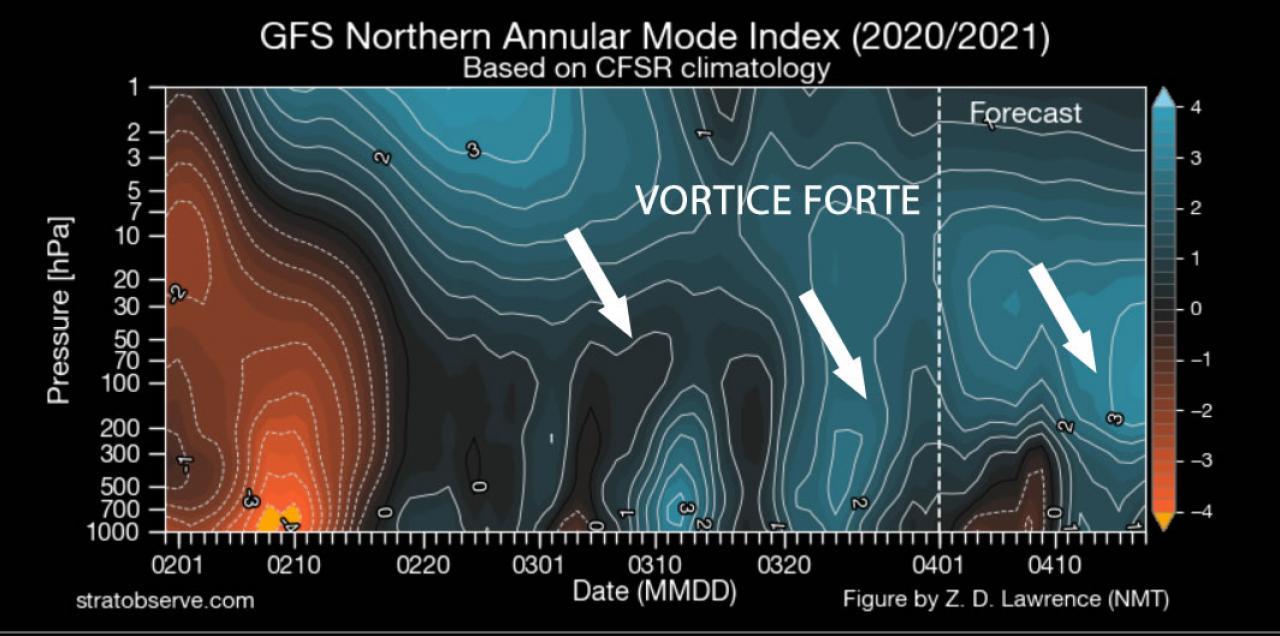 Stratosfera condiziona la circolazione delle medie latitudini