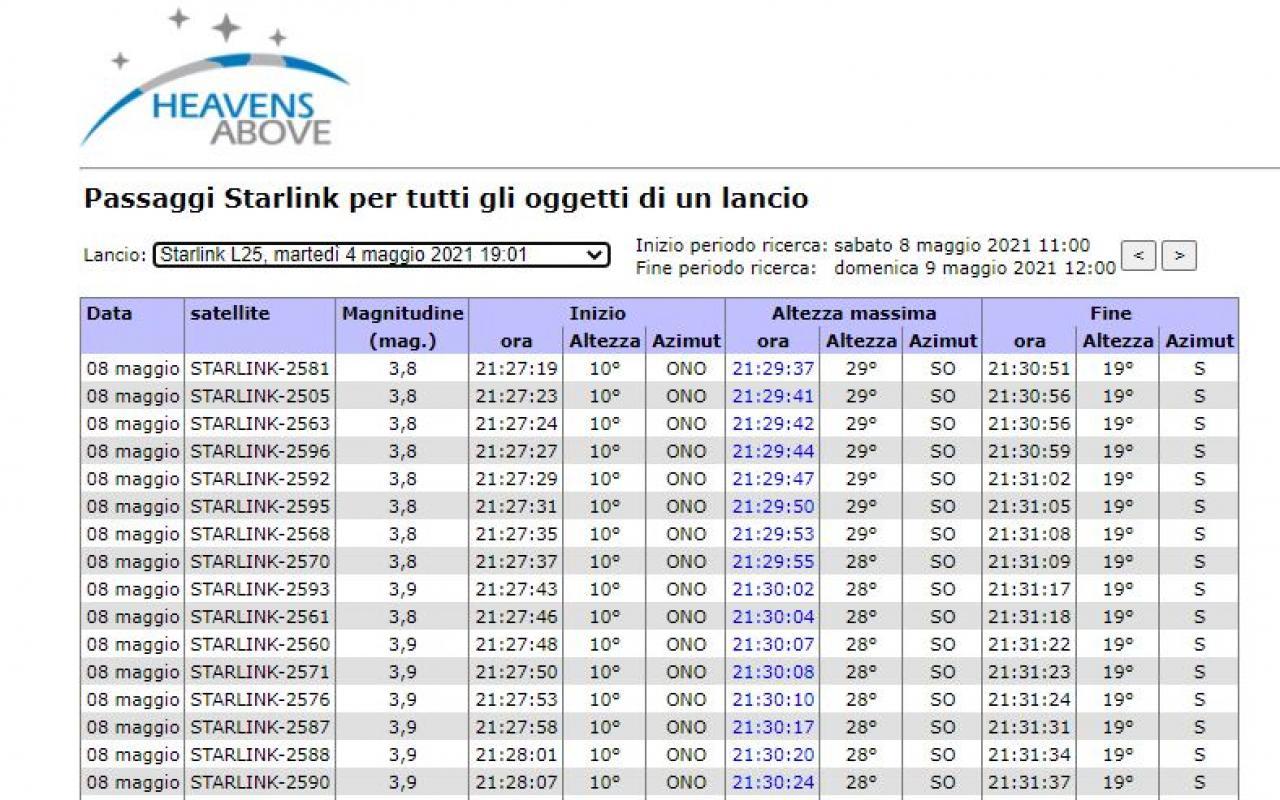 Tavola di esempio per l'osservazione dei satelliti Starlink sui cieli di Roma