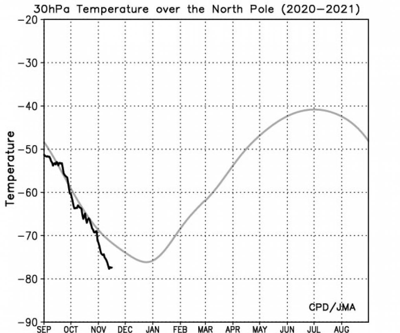 temperature a 30 hPa al Polo Nord