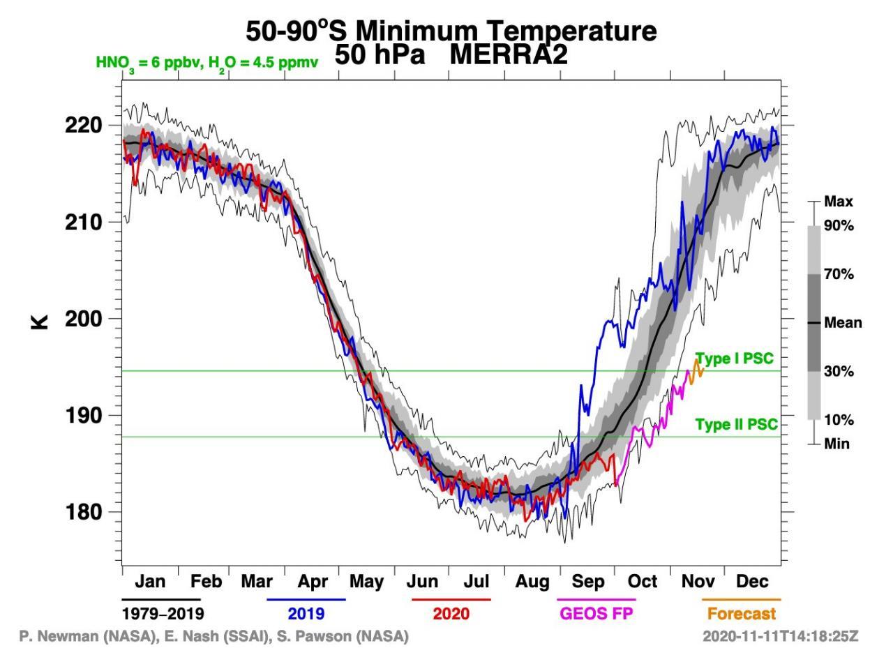 temperature eccezionalmente basse in stratosfera antartica