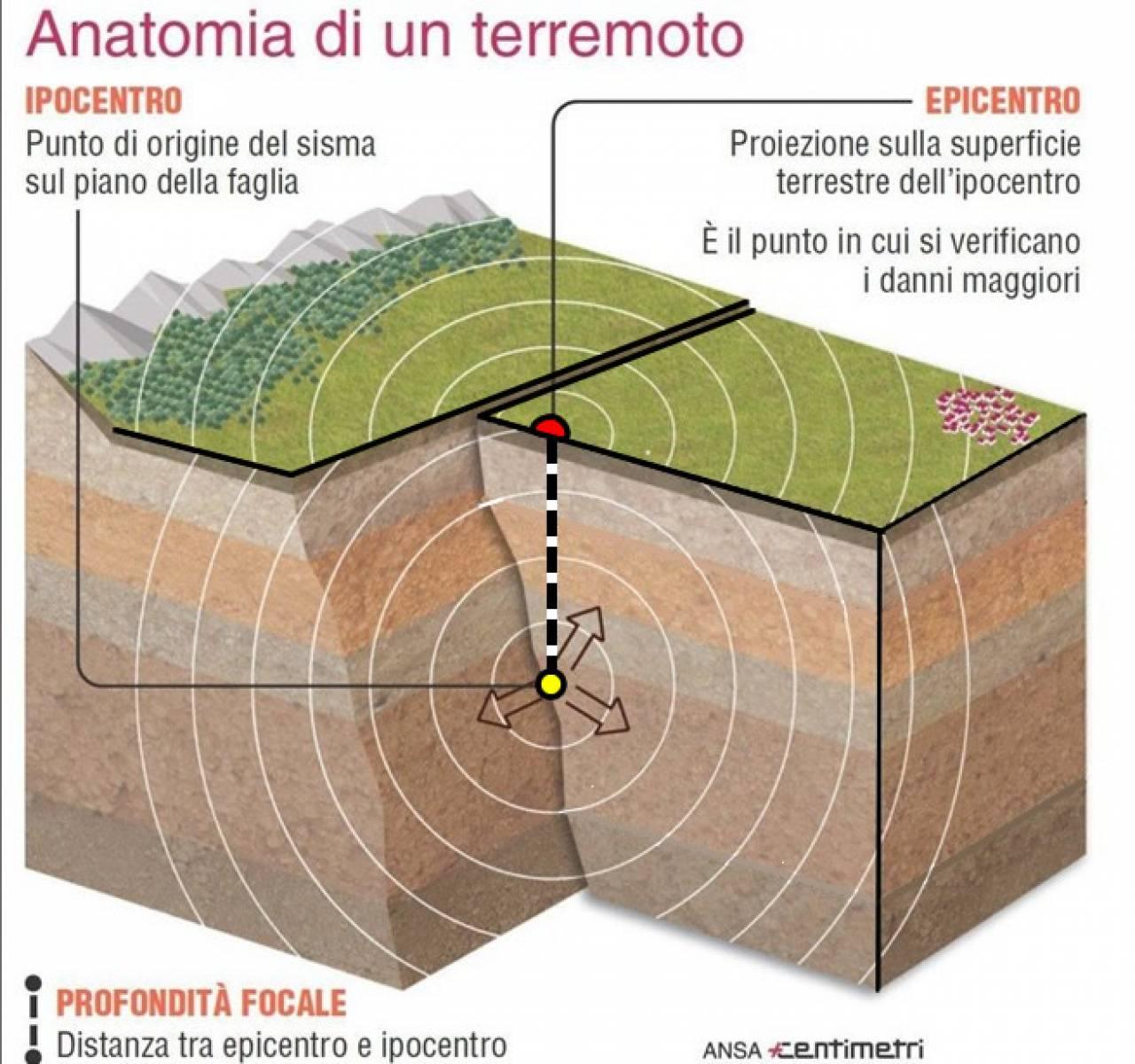Terremoto, la differenza tra epicentro e ipocentro