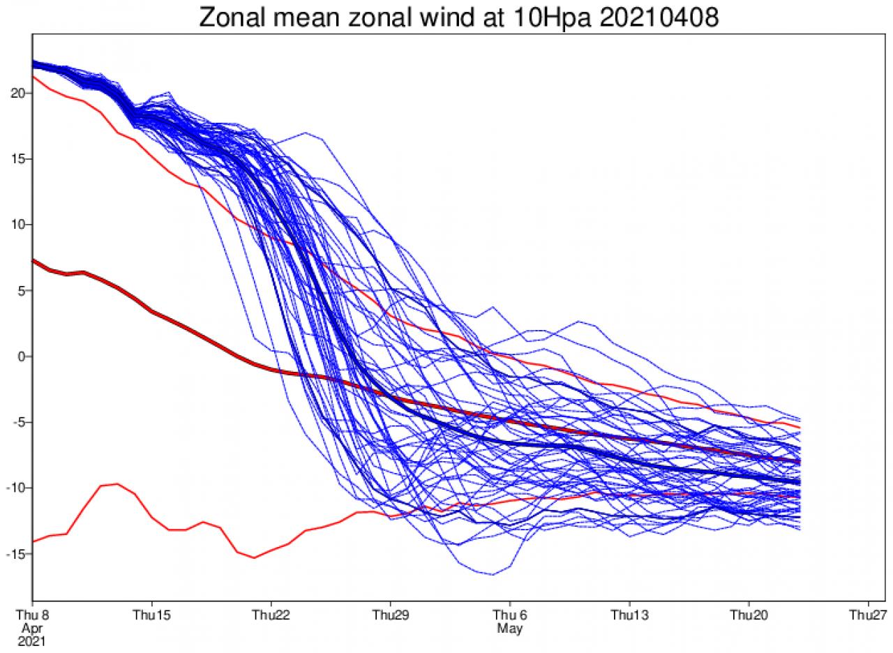 velocità in stratosfera secondo ecmwf