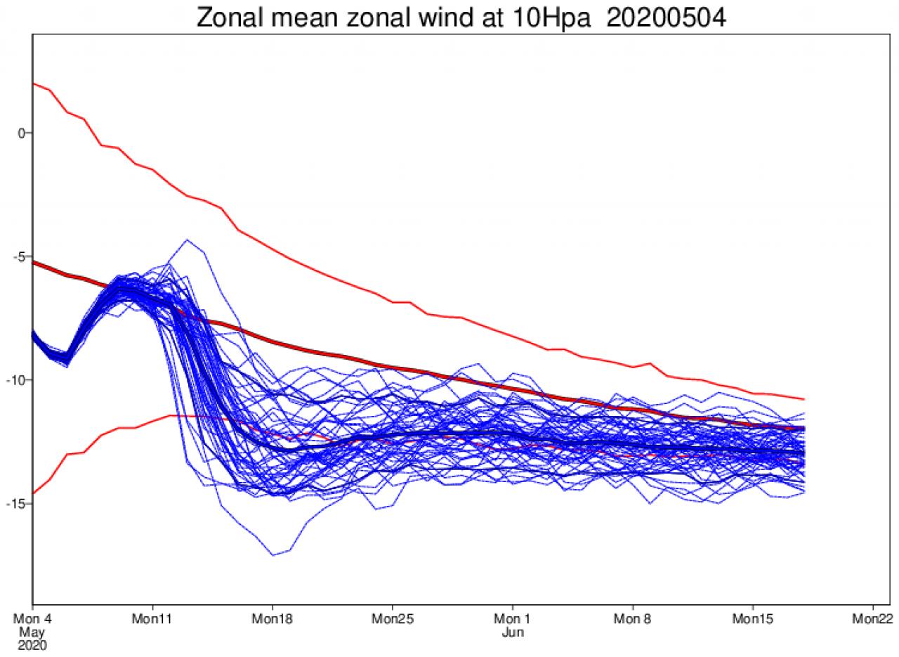 Il Freddo Quando Arriva meteo: lo split del vortice polare. quando il freddo arriva
