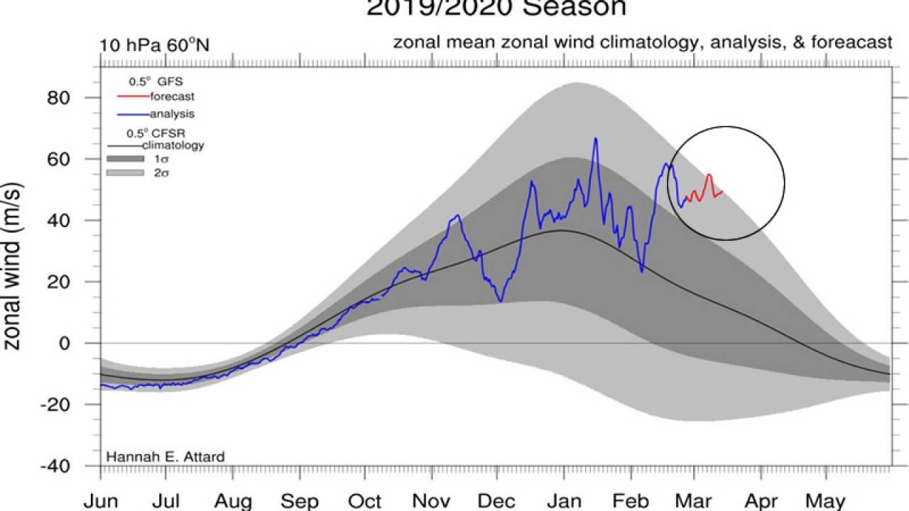 vortice polare da record in stratosfera