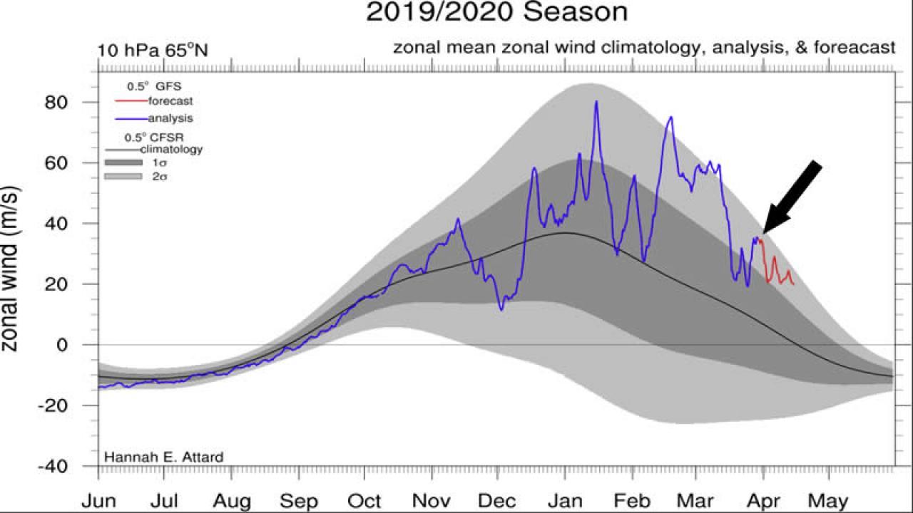 vortice polare stratosferico, atteso un nuovo incremento delle velocità a 10 hPa