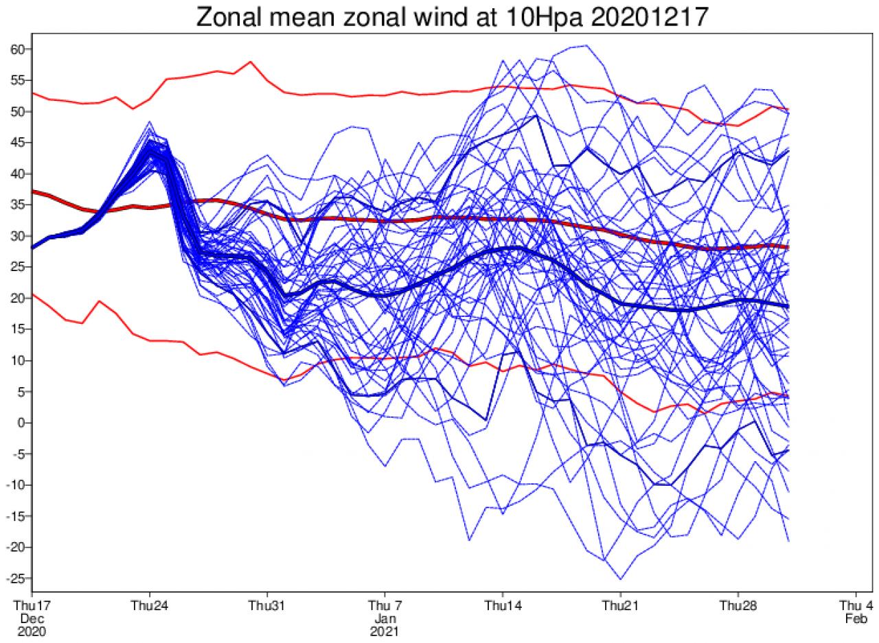 vortice polare stratosferico, velocità a 10 hPa