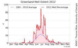 La percentuale dei ghiacci groenlandesi che ha subito fusione durante il 2012, in rosso. In blu tratteggiato la media.
