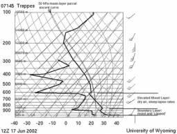 Diagramma termodinamico del tipo Mille Type 1